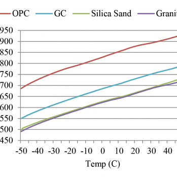 Specific heat capacity of portland and geopolymer cement concrete discrete components