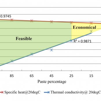 OPCC feasible and economical mixes based on paste to aggregate ratio