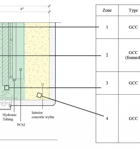 An idea being considered based on our recent research is to customize the concrete mix design for each of the thermal zones in the system to maximize performance.