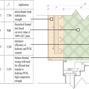 Example thermal optimization of concrete mixes for a high performance precast wall system